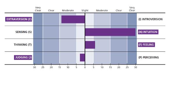 MyersBriggs chart