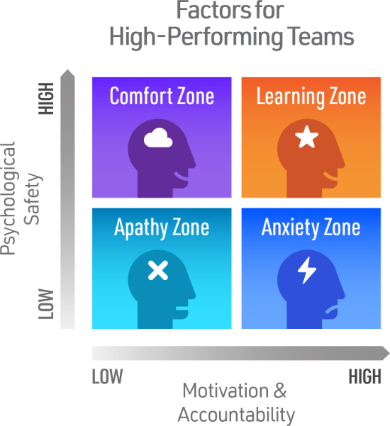 High Performing Teams graphic