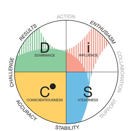 DiSC Behavioral Self-Assessment