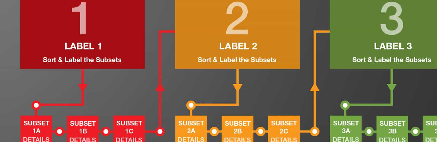Sorting & Labeling graphic
